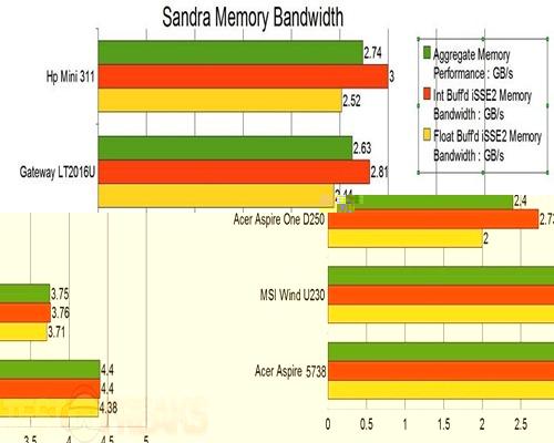 mem bandwidth