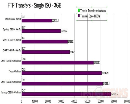 Xfer Single ISO
