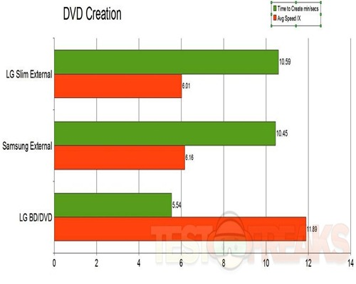 dvd creation