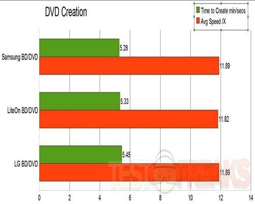 dvd create