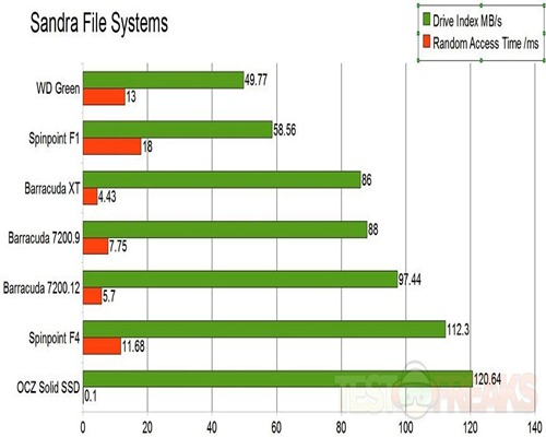 files systems