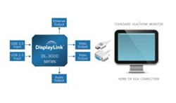 displaylink