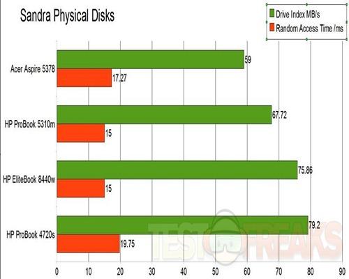 physical disks