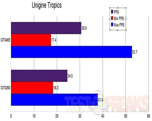 uniginetropics
