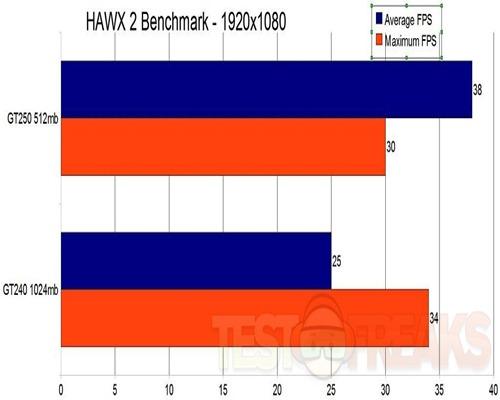 hawx2graph