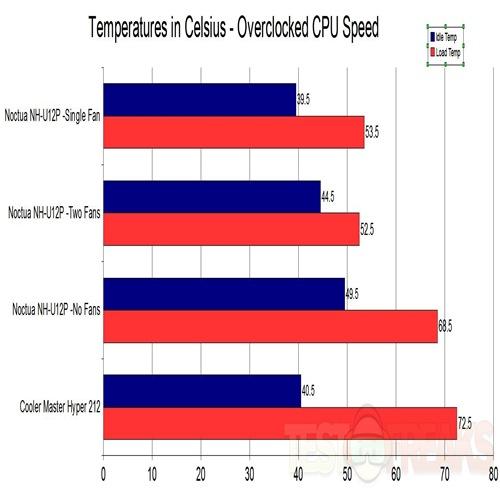 OVERCLOCK CPU TEMPS