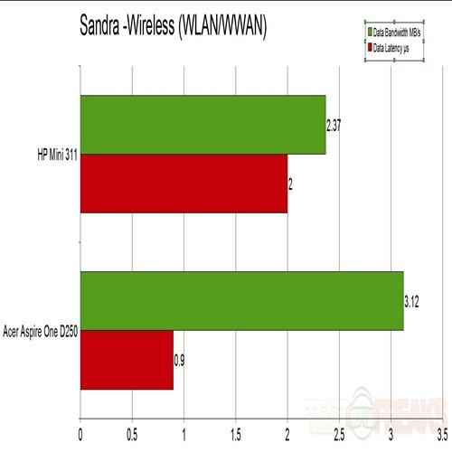 Sandra Wireless